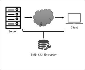 SMB protocol encryption